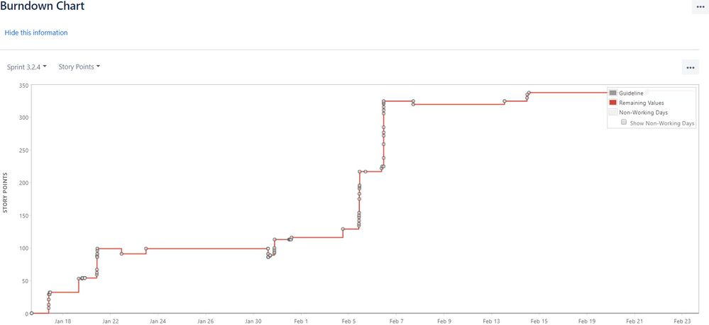 Burndown chart  also burn down chart not showing progress rh communitylassian