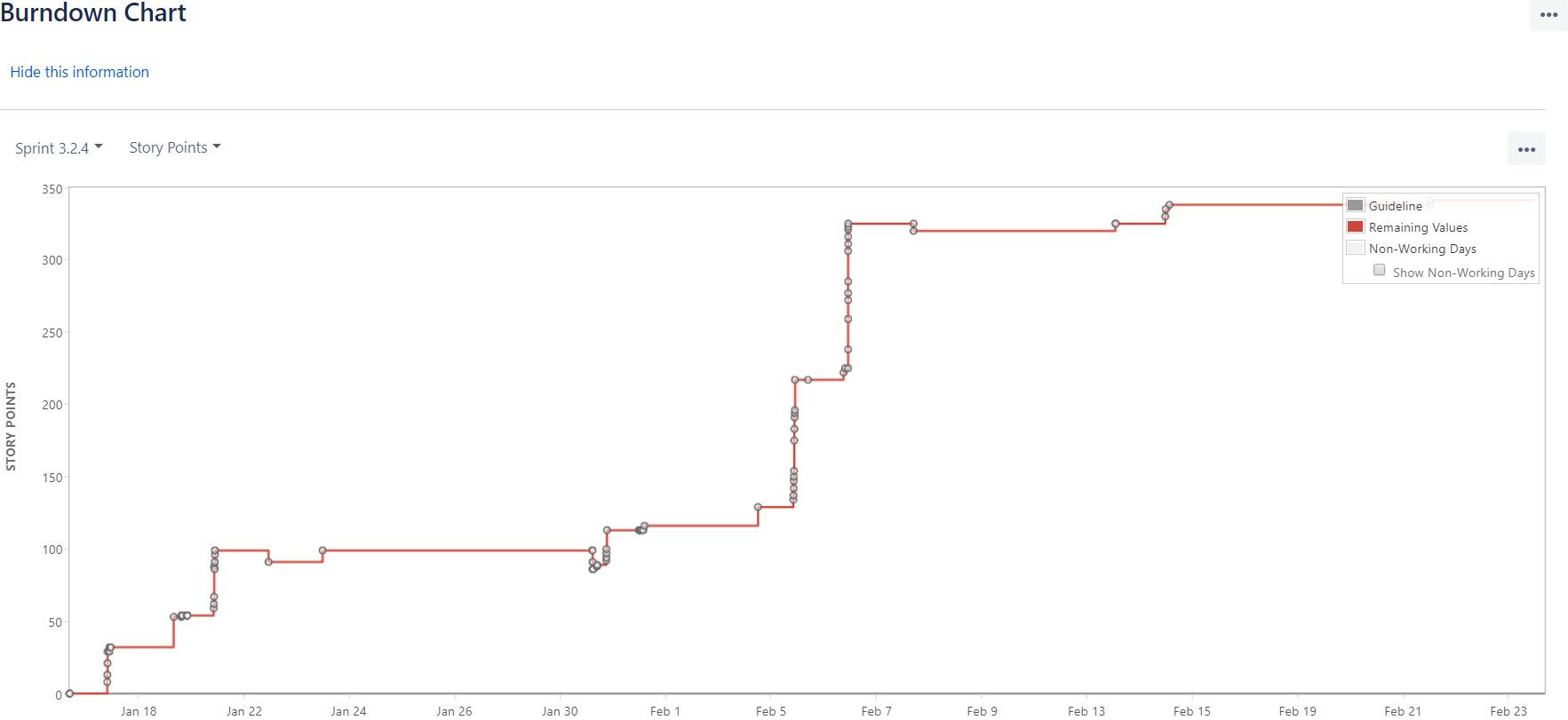 also burn down chart not showing progress rh communitylassian