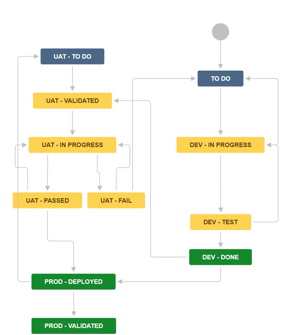 small resolution of uat diagram