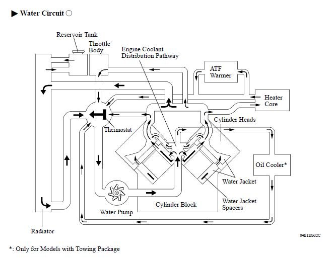 Does anyone have a chart for the coolant flow direction on