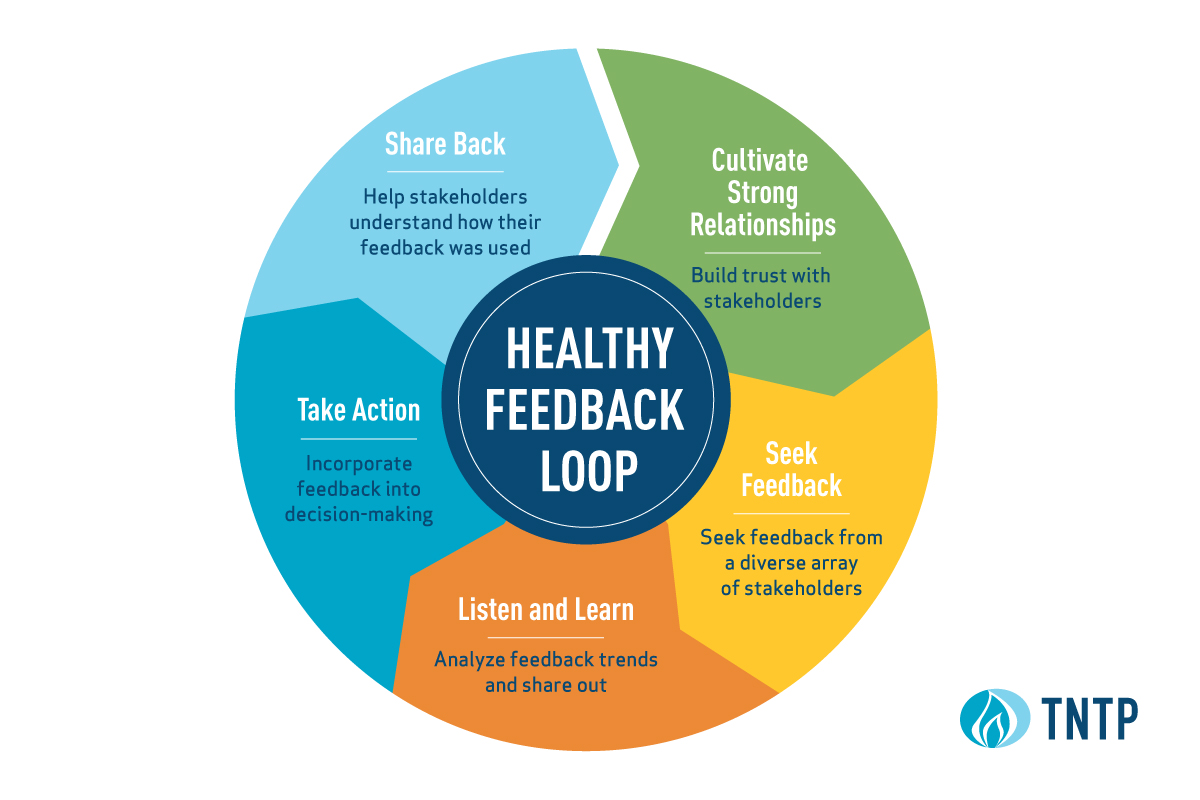hight resolution of see tntp s community engagement feedback loop