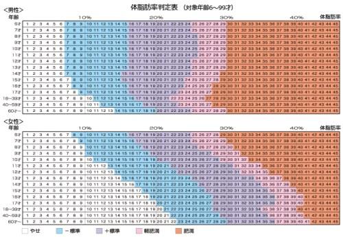 体脂肪率判定表(対象年齢6~99才)by TANITA