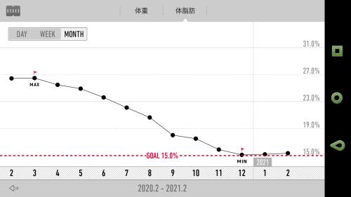 Recstyle体脂肪率グラフ2021年1月終了時