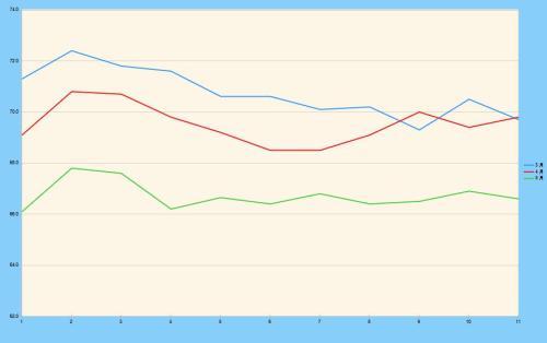 チートデイ後10日間の体重推移グラフ 2021年3月~5月