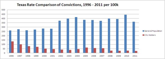 Conviction Rates for CHP holders in Texas