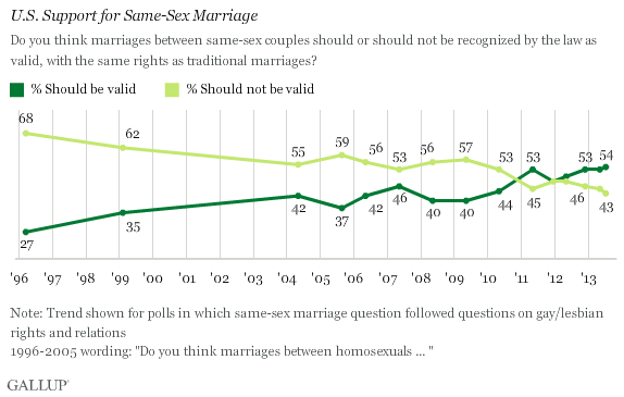 Gallup Poll Support for Same-Sex Marriage