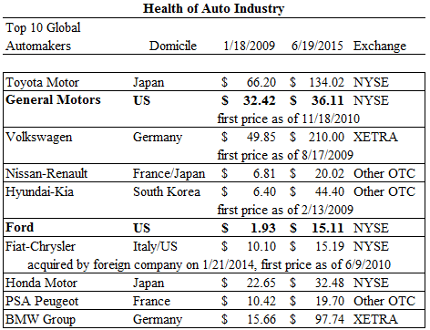 Table 2 - Stock Prices of Top Ten Global Automakers