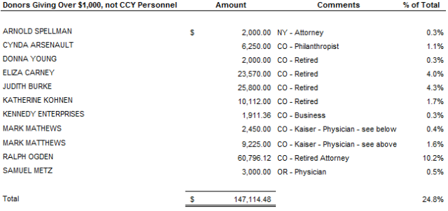 CCY Large Donor Group 20160517