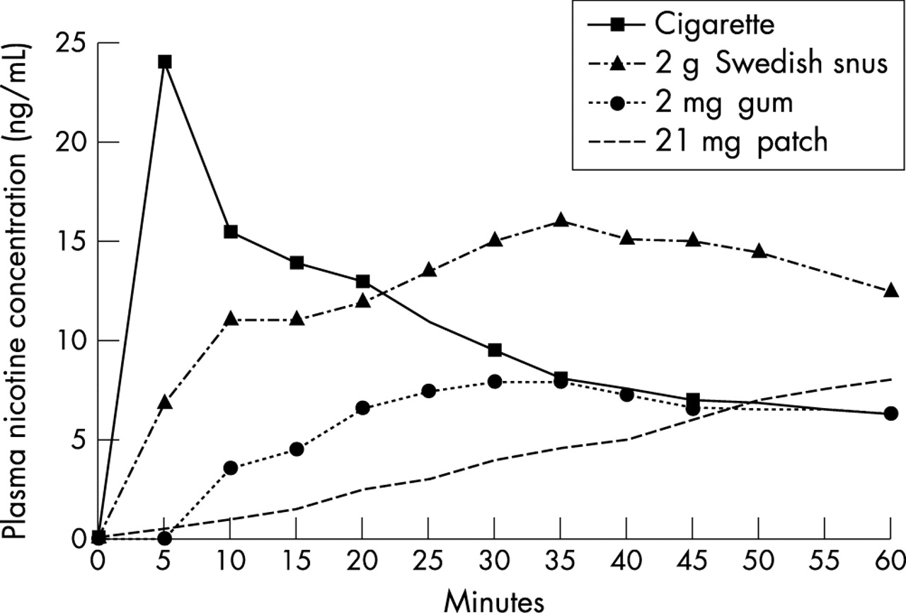 Copenhagen Natural Nicotine Content