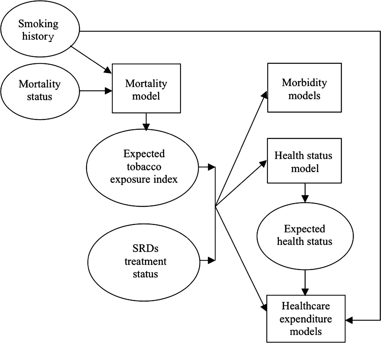 Evaluation of the economic impact of California's Tobacco