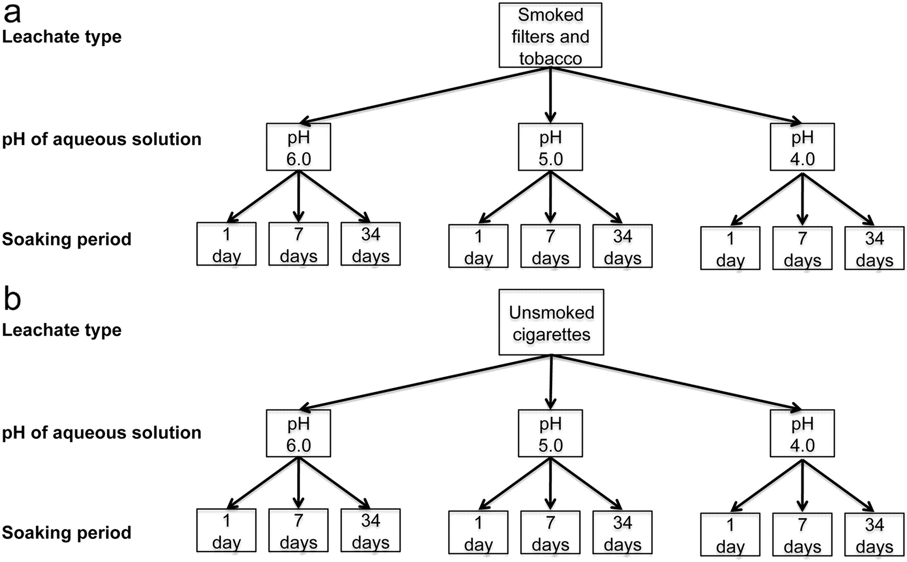 Analysis of metals leached from smoked cigarette litter