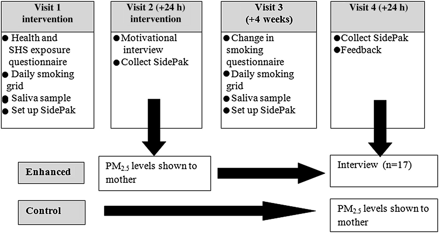 REFRESH—reducing families' exposure to secondhand smoke in