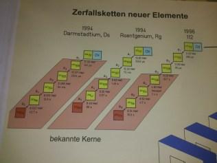 Zerfallsketten von Elementen