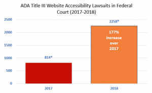 Increasing Federal Website Accessibility Lawsuits Facts