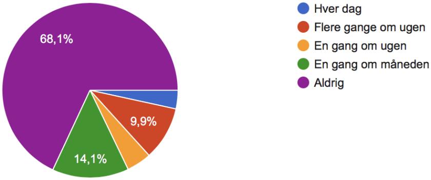 Hvor ofte bruger du voice search 2018