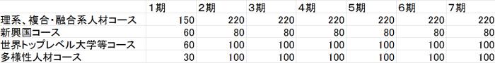 各コースの採用予定数