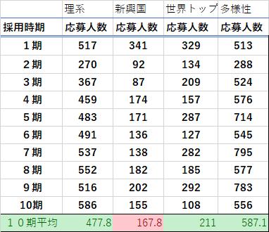 コース別トビタテ全10期の応募者数の平均比較