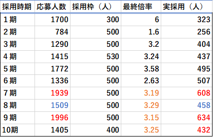 トビタテ留学Japan最終合格倍率表(1期から10期)