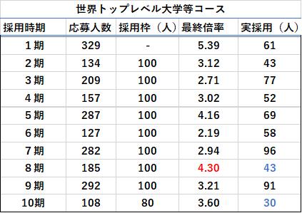 世界トップレベル大学等コースの応募人数・最終合格倍率表