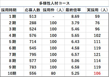 多様性人材コースの応募人数・最終合格倍率表