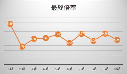 多様性人材コースの最終倍率推移グラフ