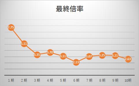 新興国コース最終倍率推移グラフ
