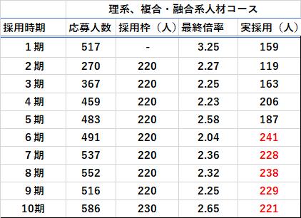 理系、複合・融合系人材コースの応募人数・最終合格倍率表