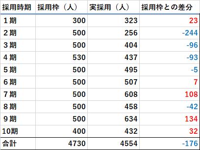 1期から10期までの採用枠数と合格者数の差分