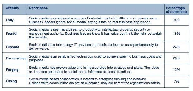 Gartner, toby elwin, information technology, social media, folly, fearful, flippant, 2012, Amplifying the Enterprise, CIO agenda