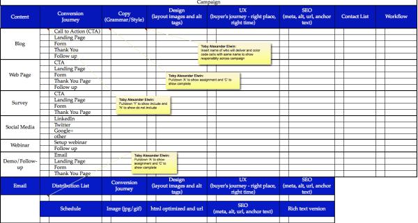 Inbound, Campaign, Project, Checklist, Excel, Toby Elwin, blog