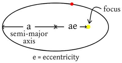 Kepler's Law Tutorial