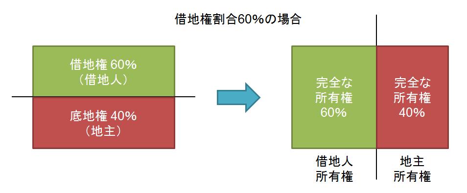 底地の一部と借地権の一部の等価交換イメージ