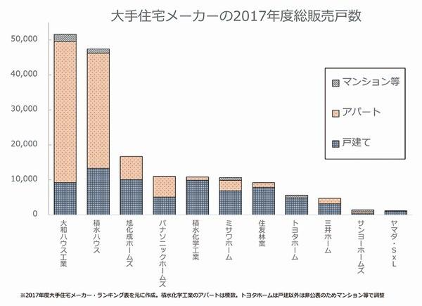 大手住宅メーカーの2017年度総販売戸数