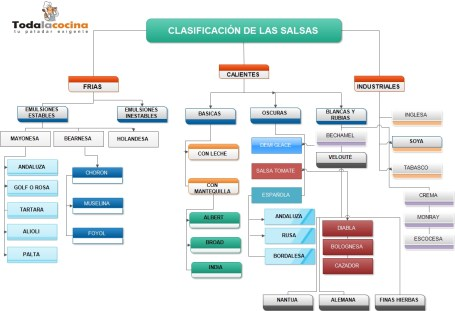 salsas-classificacion