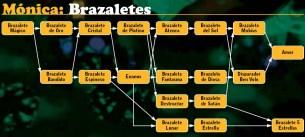 evo_monica_brazaletes