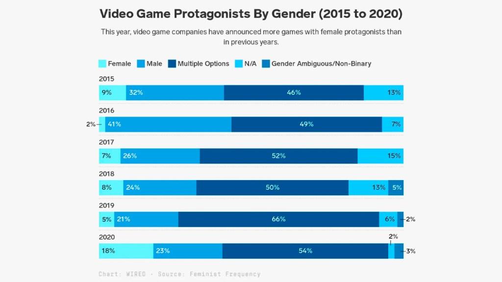 Protagonistas-de-videojuegos-por-género