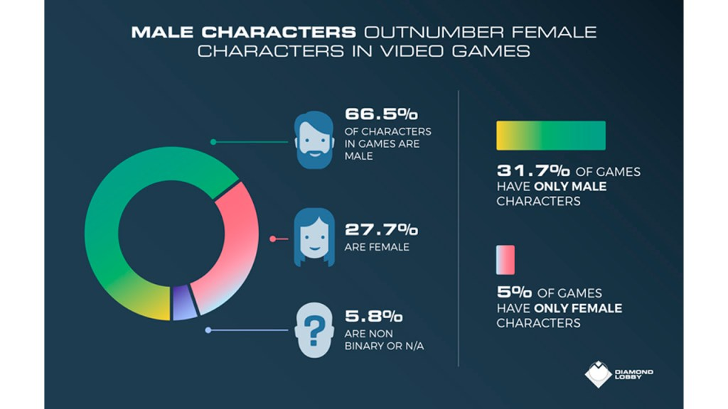 male-characterers-outnumber-female-video-games