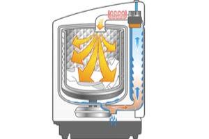 ヒート式洗濯機 仕組み