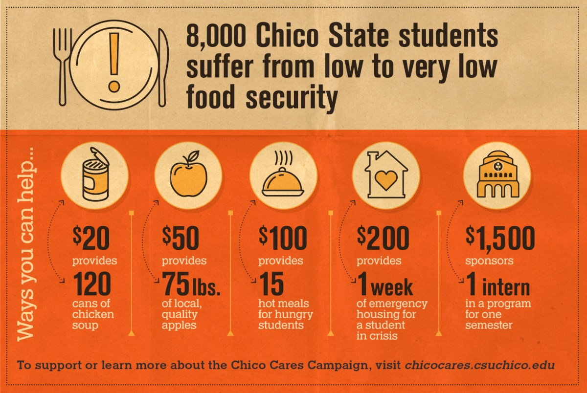 8,000 Chico State students suffer from low to very low food security. Learn ways to help by visiting http://chicocares.csuchico.edu