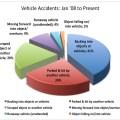 Pics photos distracted driving statistics car accident statistics