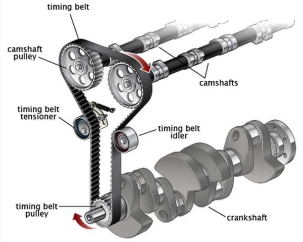 What Is The Function Of A Car Timing/Cam Belt