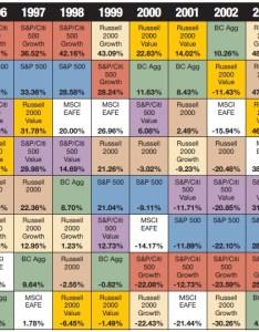 Callan chart also annual returns of select indexes the todayforward rh typepad