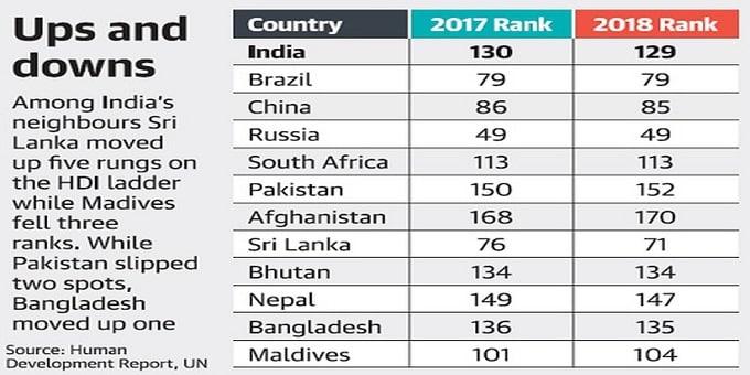 Human Development Index 2020