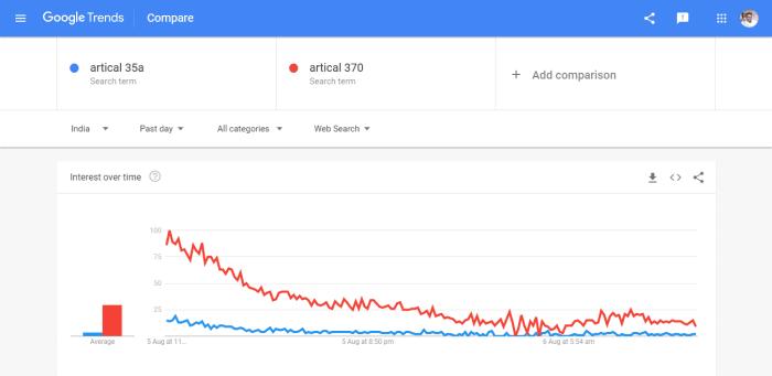 गूगल ट्रेंड्स क्या है? गूगल ट्रेंड्स Blogging मे कैसे काम आता हैं 1