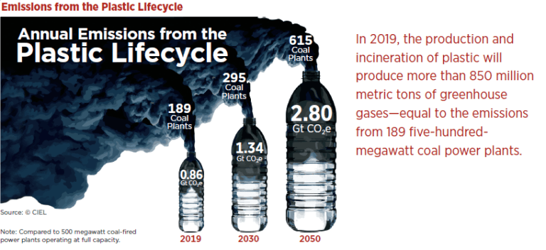 plastic lifecycle