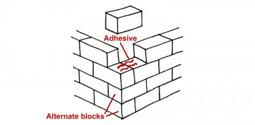 Drawing of blocks being laid on 90° angle retaining wall corner
