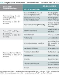 table also treatment guidelines for chronic kidney disease in dogs  cats rh todaysveterinarypractice