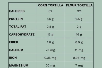 Corn vs. Flour Tortilla: Which One Is Healthier?