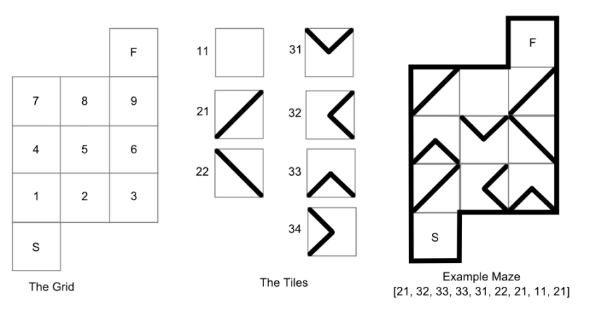 Schematic for how maps are generated from tiles.