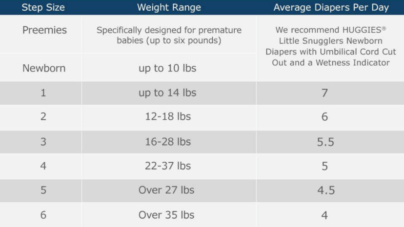diaper size by age chart huggies